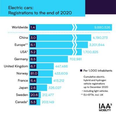 IAA - e-car registration