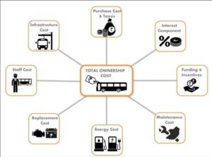 Total Cost of Ownership (TCO) framework